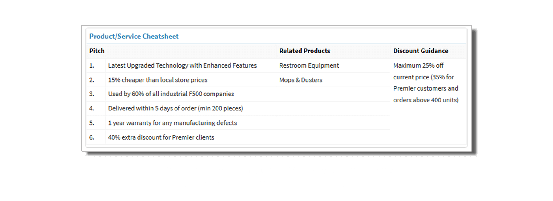 NAVIK SalesAI is AI software for sales that keeps the buyer engaged with key talking points customized for a specific deal opportunity