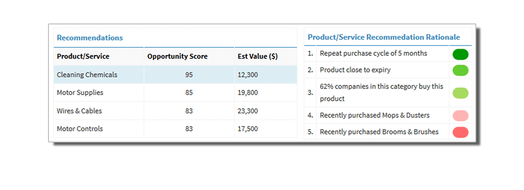 NAVIK SalesAI gives product recommendations using predictive selling techniques to enhace sales effectiveness