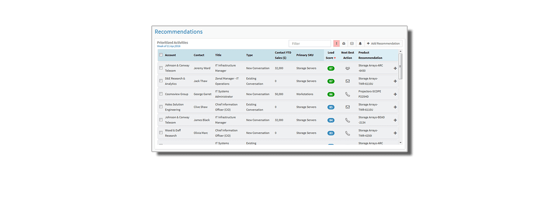 NAVIK SalesAI is AI software for sales that provides a weekly game plan customized for each rep