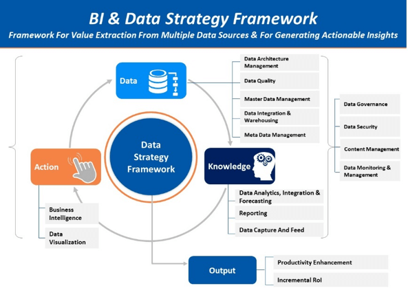 BI and Data Strategy Blog