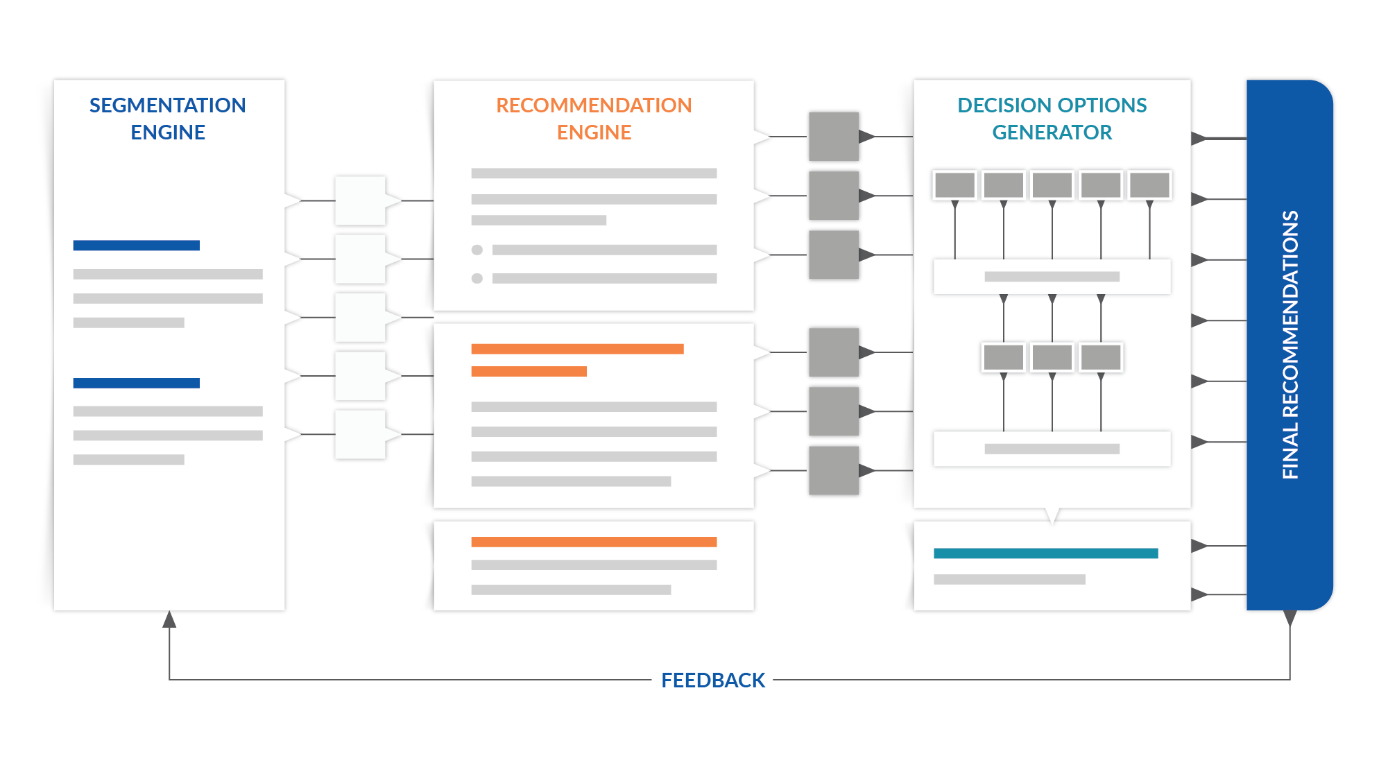 Analytics Modeling and Decision Engineering with Absolutdata.
