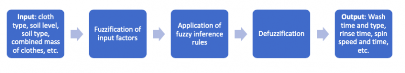 Figure 1: Fuzzy logic in a washing machine, simplified.